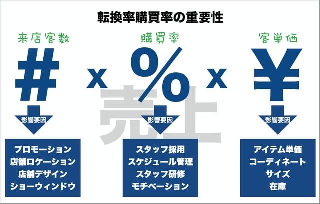 転換率購買率の重要性