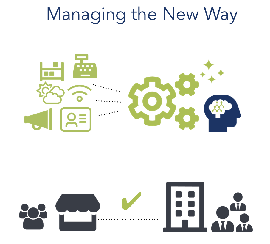 managing the new way