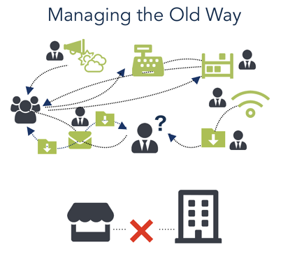 managing the old way