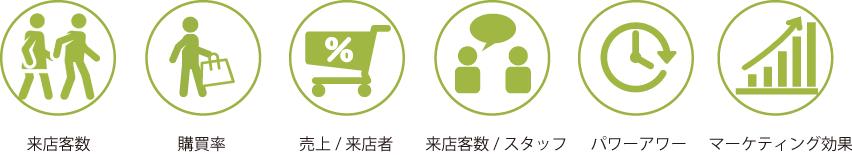 来店客数計測 計測可能KPI
