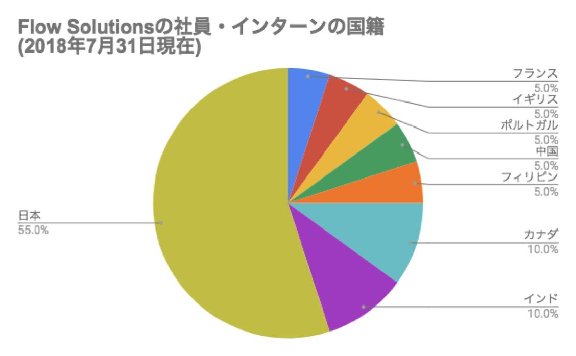 flowmembers-graph