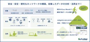 [メディア掲載]「IT Leaders」にて、Flow Solutionsの「InSight」とシスコ合同会社の「Cisco Meraki」との連携が紹介されました!