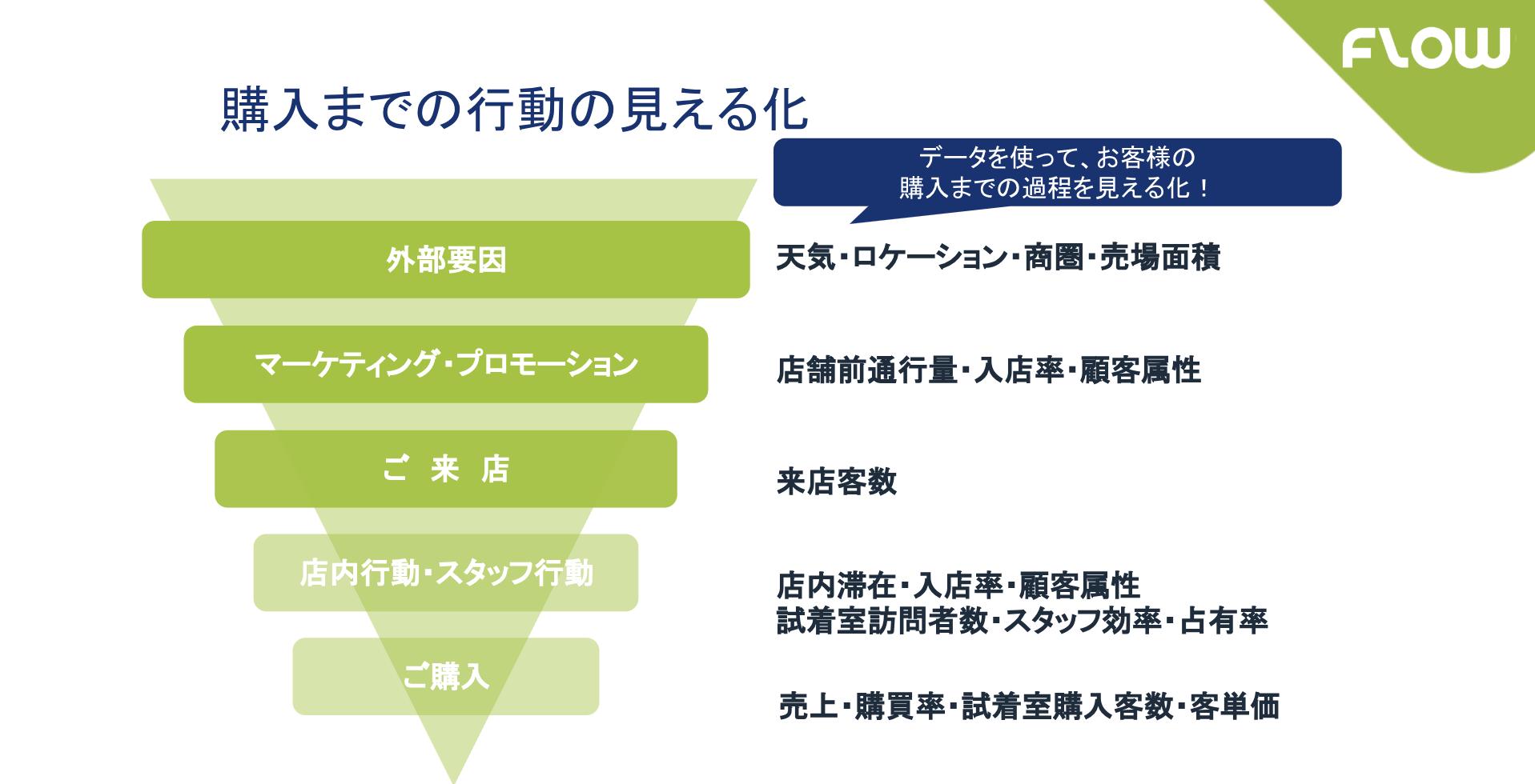 「お客様視点」で考える、小売店舗分析ソリューション 〜導入事例・活用編〜