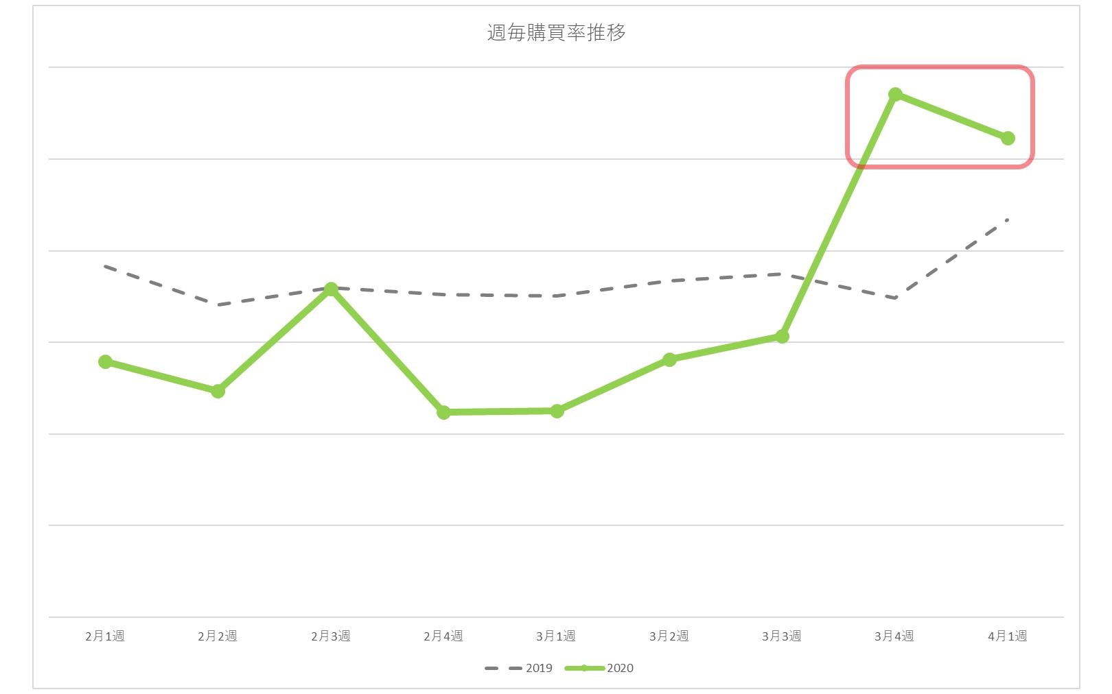 《 小売 データを読む 》 新型コロナウィルスの影響により購買率に変化が!