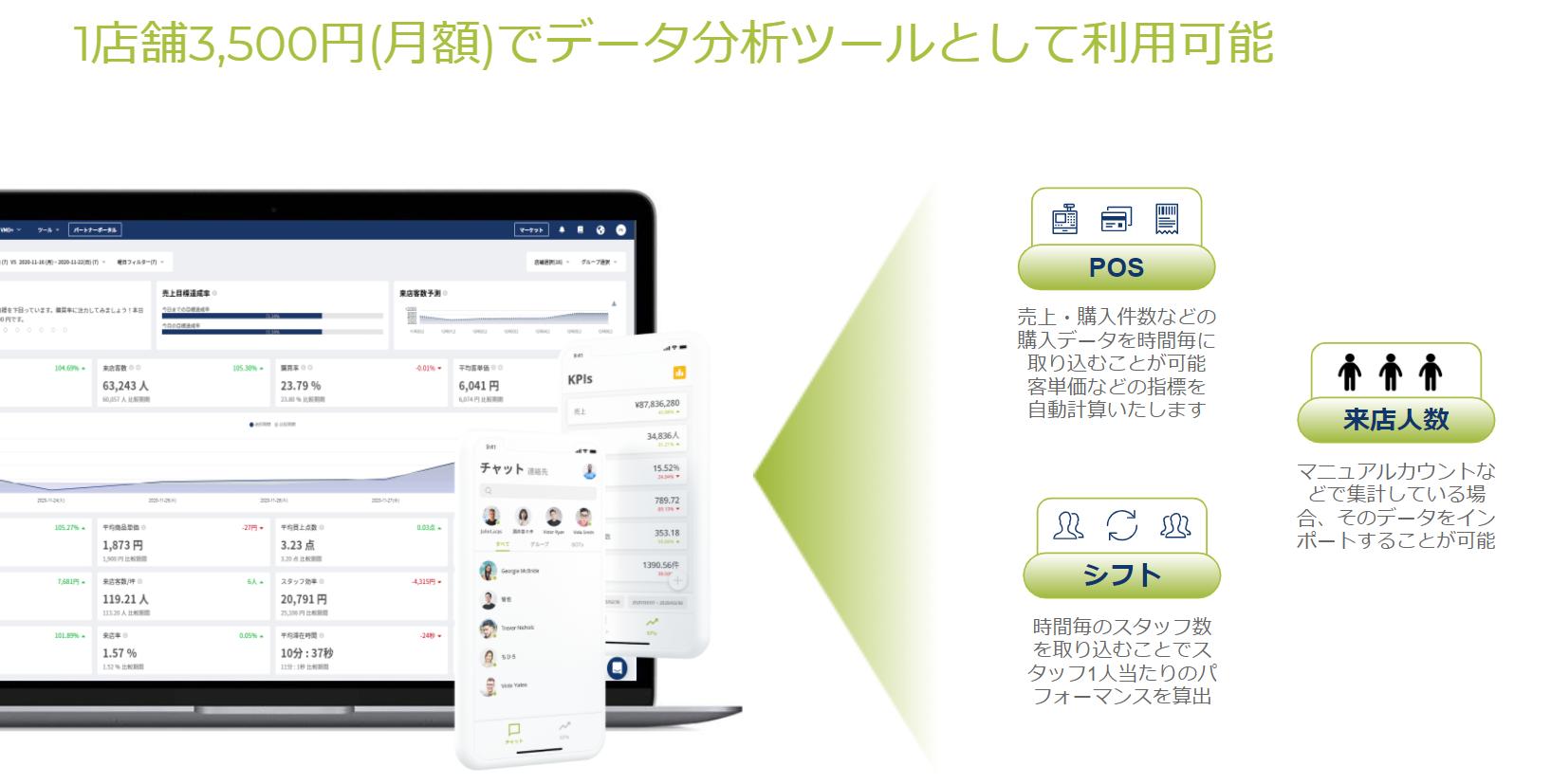 売上UP、最適な店舗運営を実現する分析プラットフォーム!1店舗月額3,500円~