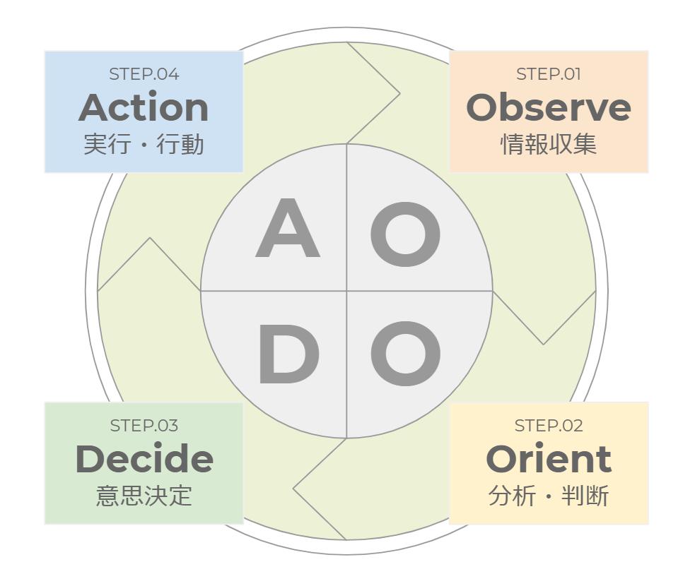 意思決定のスピードをあげるためにOODAを活用