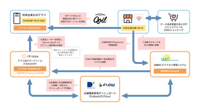 〈プレスリリース〉5社提携でオウンドアプリの効果を最大化するリテールDXプラットフォーム提供開始