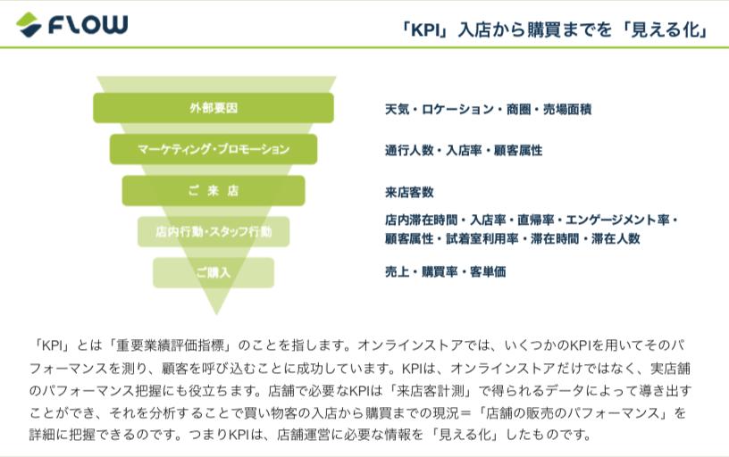 リテールKPI用語・活用ガイド